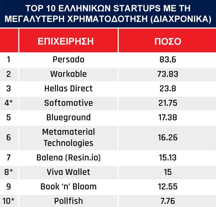 Ποιες είναι οι δέκα ελληνικές startups με τη μεγαλύτερη χρηματοδότηση για το 2018