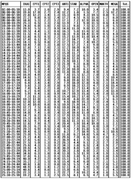 Ο πίνκας της Nielsen για την τηλεθέαση των τηλεοπτικών προγραμμάτων της 20/01