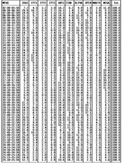 Τηλεθέαση: Για ποιους έκλεισε καλά η εβδομάδα - Δείτε τα νούμερα της Παρασκευής 22/01